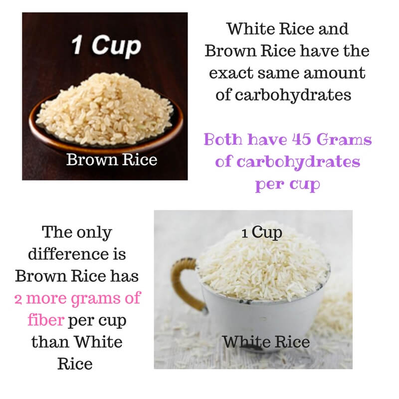 How many grams of carbs are in 1 cup of cooked rice
