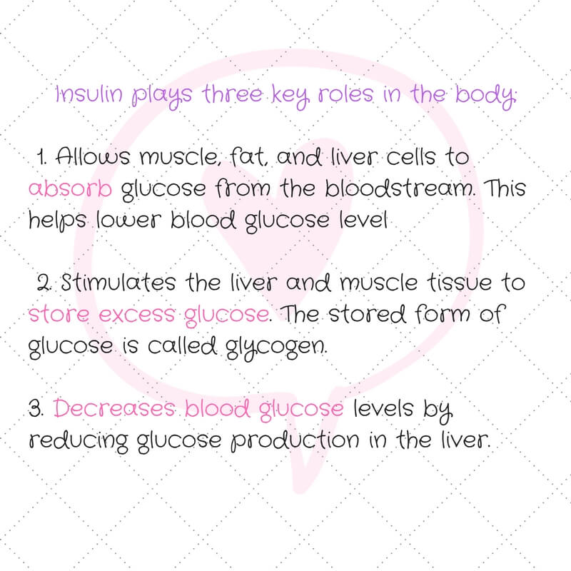 Insulin plays three key roles in the body- 1. Allows muscle, fat, and liver cells to absorb glucose from the bloodstream. This helps lower blood glucose level 2. Stimulates the liver and muscle tissue to store excess glucose. The stored for
